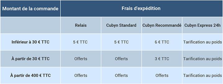 Tableau frais de port pour la France métropolitaine